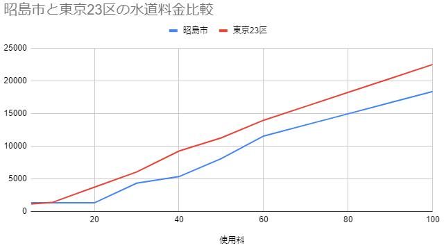 昭島市の水道料金の比較